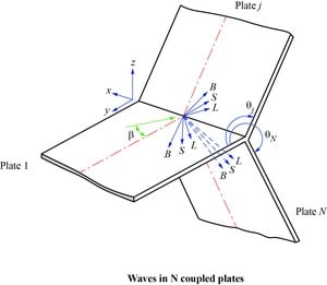 Coupling Loss Factors in Vibration and Acoustics-Image