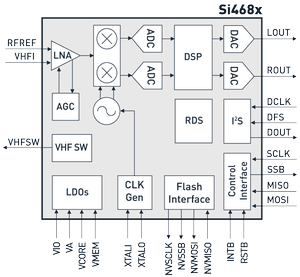 The Si468x Single-Chip Digital Receivers -Image