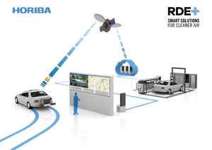 Real Driving Emissions Solution-Image