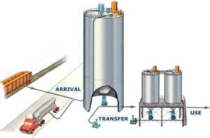 Reagent Handling Systems for the Power Industry-Image