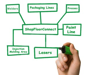 What is ShopFloorConnect?-Image