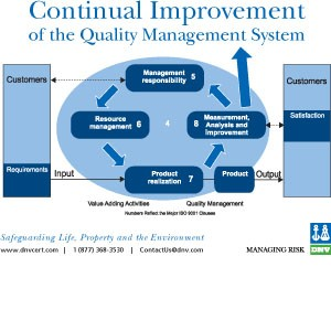 Continual Improvement of the QMS Poster-Image