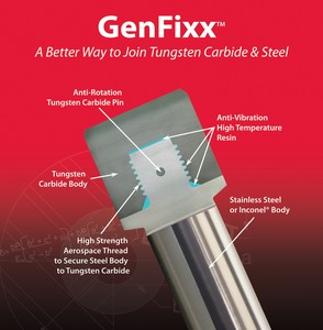 GenFixx Assembly for Tungsten Carbide & Steel-Image