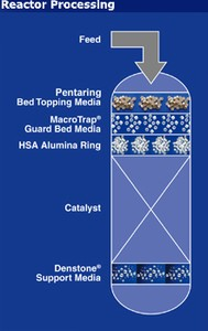 Bed Topping & Support Media for Oil&Gas Processing-Image