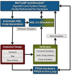 Intro to FPGA Design Using MATLAB & Simulink-Image