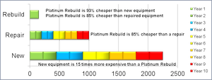 Platinum Rebuild Program-Image