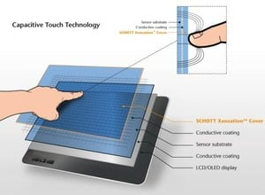 Touch-Technology of Xensation™ Cover Glass-Image