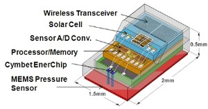 Medical Millimeter Scale Wireless Sensors-Image
