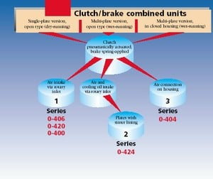3 Series 0-404 Pneumatic Clutches and Brakes-Image