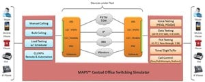 MAPS™ Central Office Switching Simulator-Image
