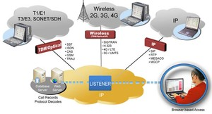 Network Surveillance System for IP, Wireless, TDM-Image