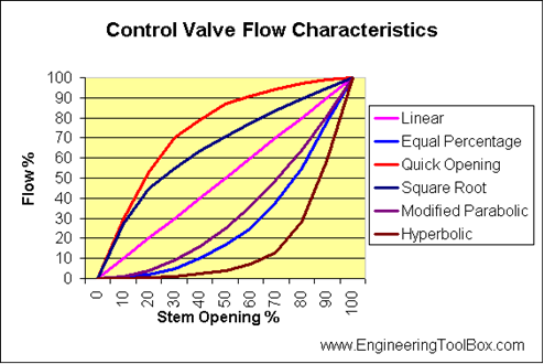 in this context, valve opening refers to the position of the disc relative  to the closed seat position  the three most common flow characteristics are