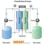 Salvaged Vanadium Saves Battery Costs