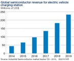Infographic: Semiconductor Growth Opportunities for EV DC Fast-Charging Stations