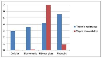 Thermo Resitance vs Vapor Permeablility Chart Graph