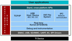 TI Intros RTOS for Its MCU Platforms