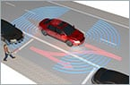 From Driver Assist to Autonomous Control