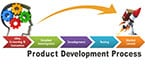 Avoid Common Mistakes in Product Development