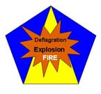 Combustible Dust FAQs