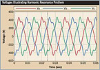 Recommended Practices for Harmonic Control