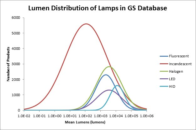 Lumen Distribution