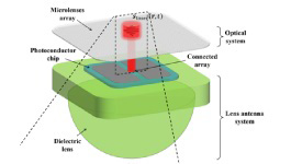 Submillimeter mW Coherent Photoconductive Pulsed Array