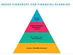 Mitigating Insurance Risks: Identifying Your Needs Pyramid